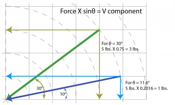 The steeper the angle, the larger the vertical component of force—resistance to heel lift—otherwise known as activity.  (Angles shown are simple examples, not measured values)